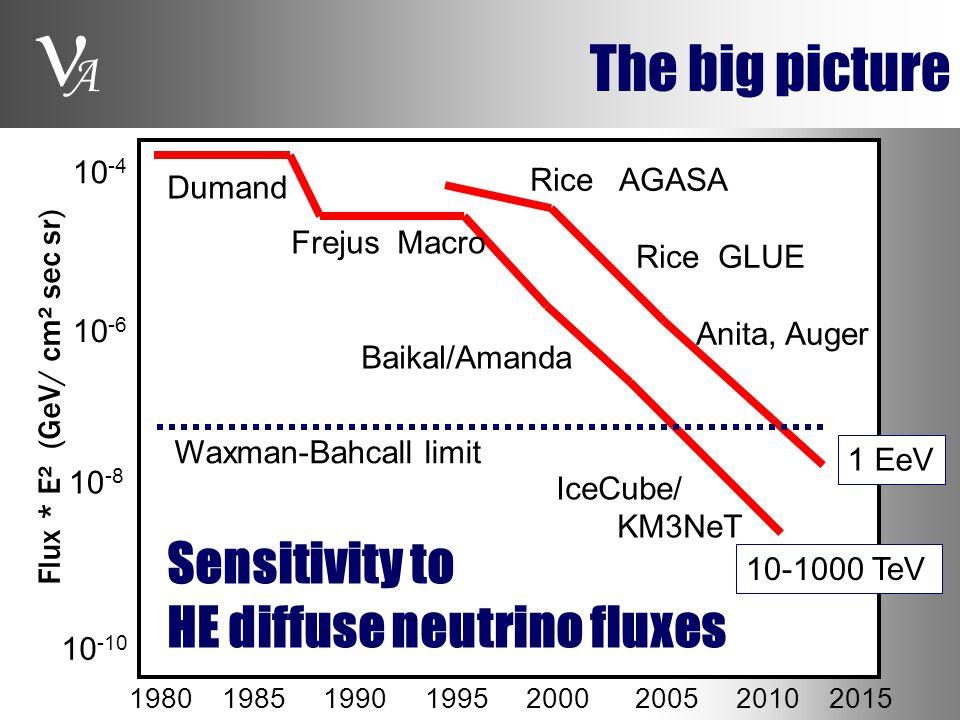 A The big picture 1980 1985 1990 1995 2000 2005 2010 2015 10 -4 10 -10 10 -8 10 -6 10-1000 TeV 1 EeV Dumand Frejus Macro Baikal/Amanda IceCube/ KM3NeT Rice AGASA Rice GLUE Anita, Auger Flux * E² (GeV/ cm² sec sr) Sensitivity to HE diffuse neutrino fluxes Waxman-Bahcall limit