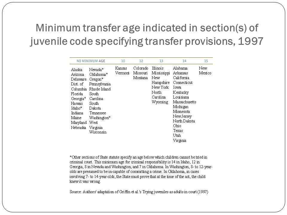 Minimum transfer age indicated in section(s) of juvenile code specifying transfer provisions, 1997