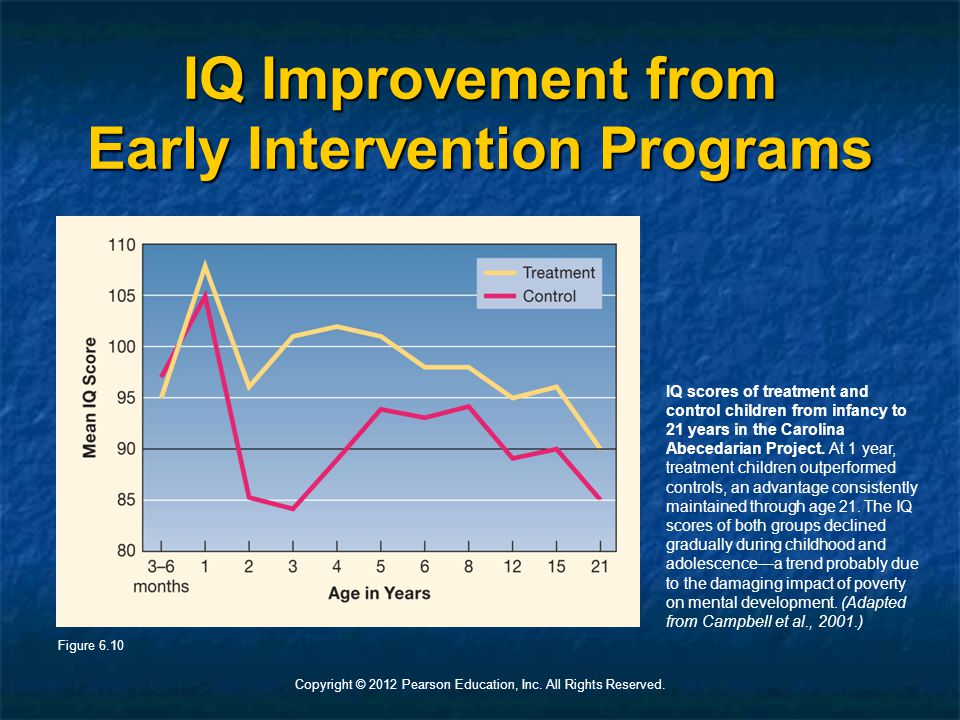 Copyright © 2012 Pearson Education, Inc. All Rights Reserved. IQ Improvement from Early Intervention Programs IQ scores of treatment and control child