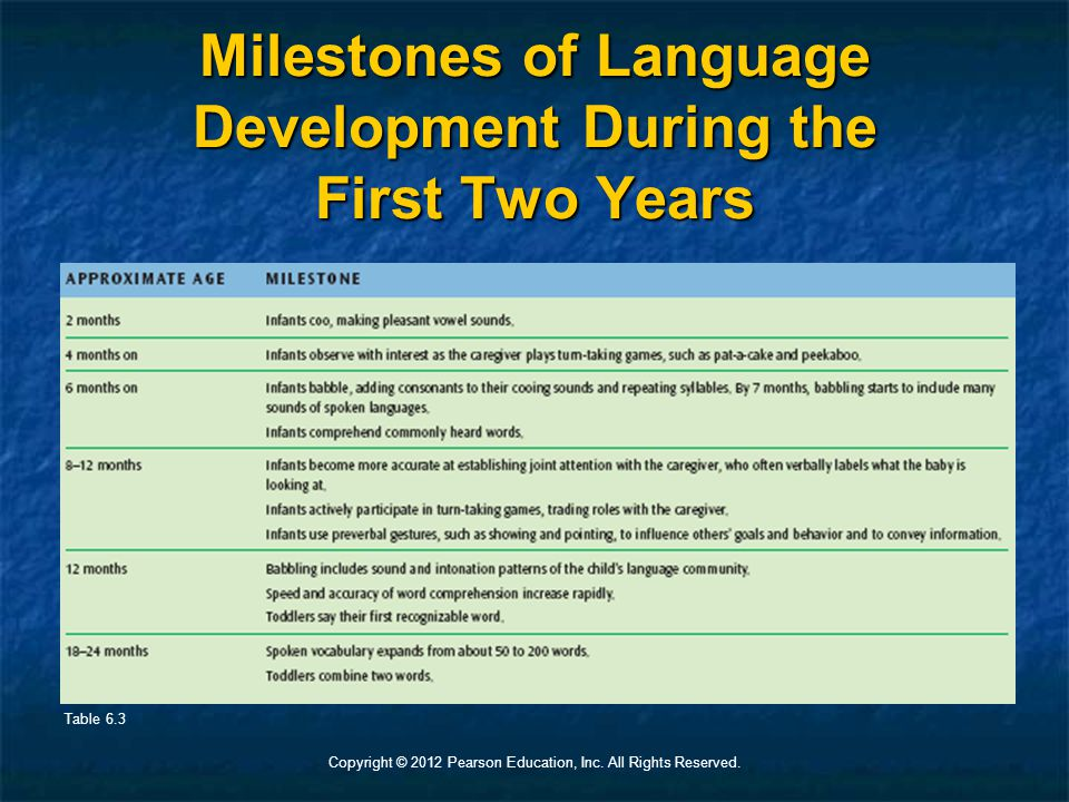 Copyright © 2012 Pearson Education, Inc. All Rights Reserved. Milestones of Language Development During the First Two Years Table 6.3