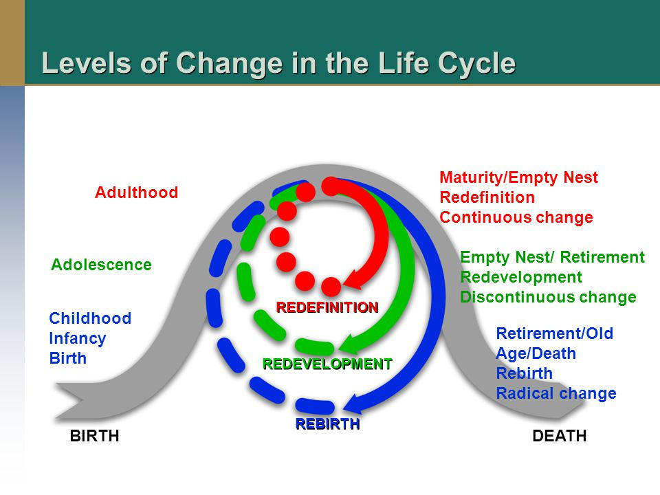BIRTH REDEFINITION REDEVELOPMENT REBIRTH DEATH Retirement/Old Age/Death Rebirth Radical change Levels of Change in the Life Cycle Empty Nest/ Retirement Redevelopment Discontinuous change Maturity/Empty Nest Redefinition Continuous change Adulthood Adolescence Childhood Infancy Birth