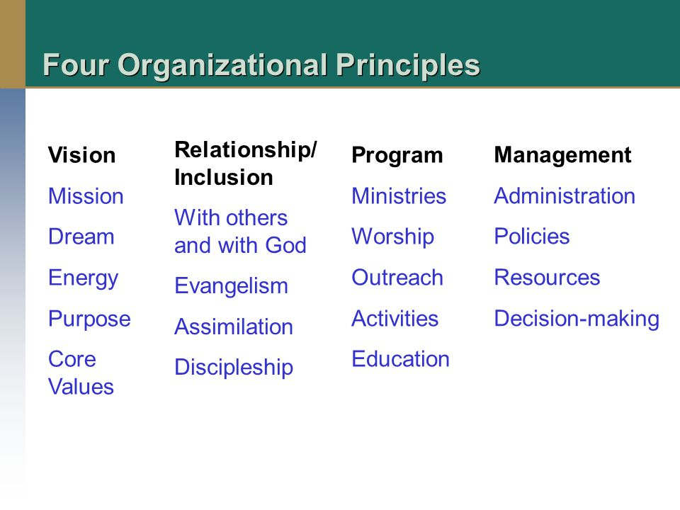 Four Organizational Principles Vision Mission Dream Energy Purpose Core Values Relationship/ Inclusion With others and with God Evangelism Assimilation Discipleship Program Ministries Worship Outreach Activities Education Management Administration Policies Resources Decision-making