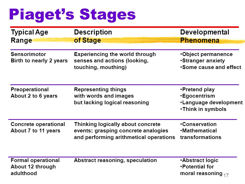 17 Typical Age Range Description of Stage Developmental Phenomena Sensorimotor Birth to nearly 2 years Experiencing the world through senses and actio