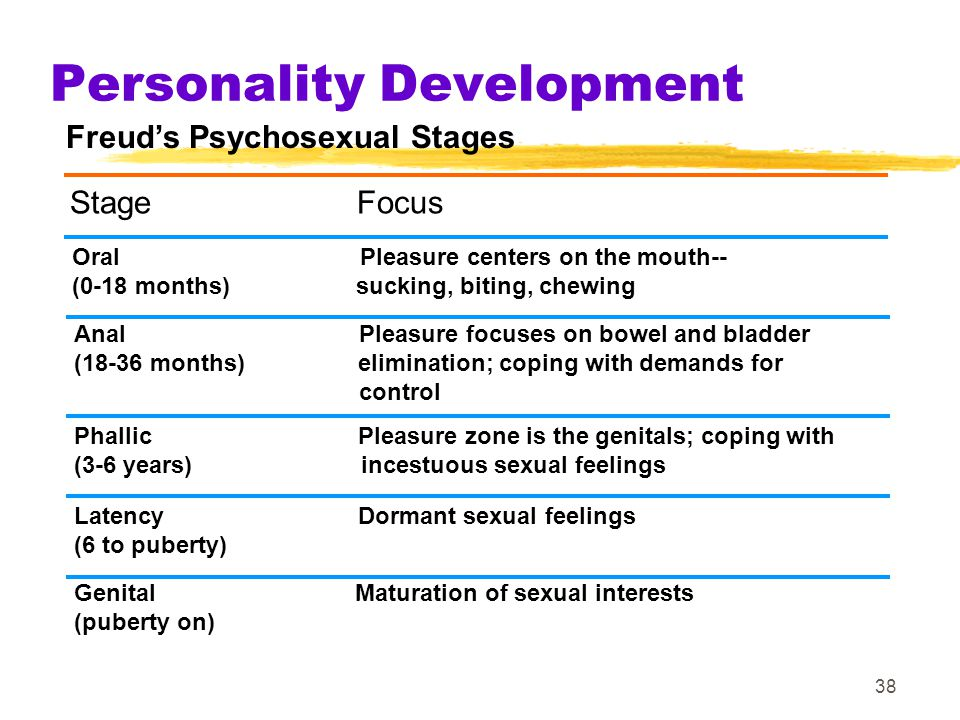 38 Personality Development Freud's Psychosexual Stages Stage Focus Oral Pleasure centers on the mouth-- (0-18 months) sucking, biting, chewing Anal Pl