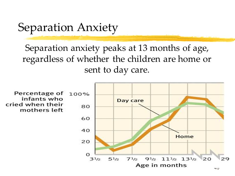 49 Separation Anxiety Separation anxiety peaks at 13 months of age, regardless of whether the children are home or sent to day care.