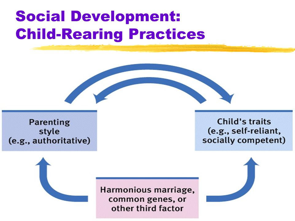 59 Social Development: Child-Rearing Practices