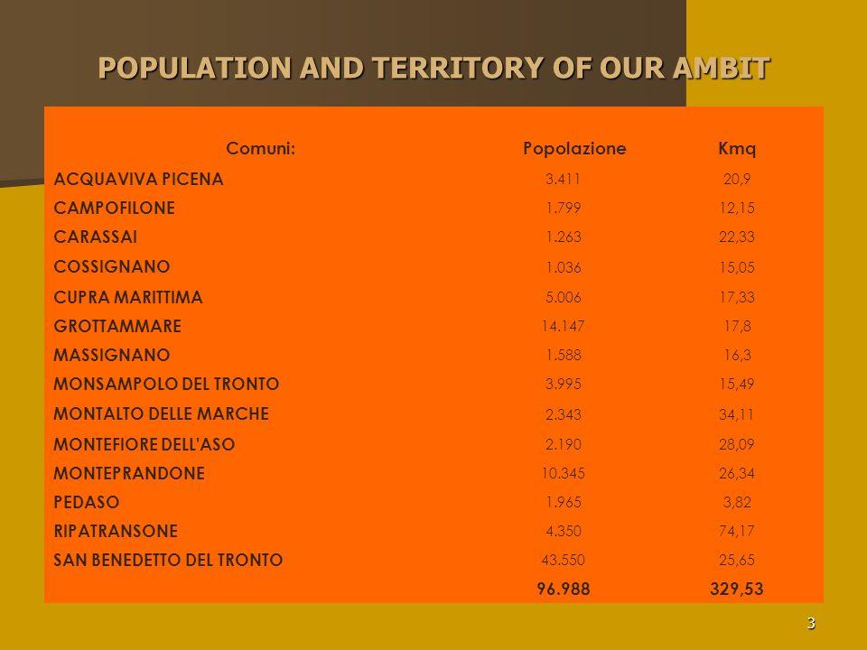 3 POPULATION AND TERRITORY OF OUR AMBIT Comuni: PopolazioneKmq ACQUAVIVA PICENA 3.41120,9 CAMPOFILONE 1.79912,15 CARASSAI 1.26322,33 COSSIGNANO 1.0361