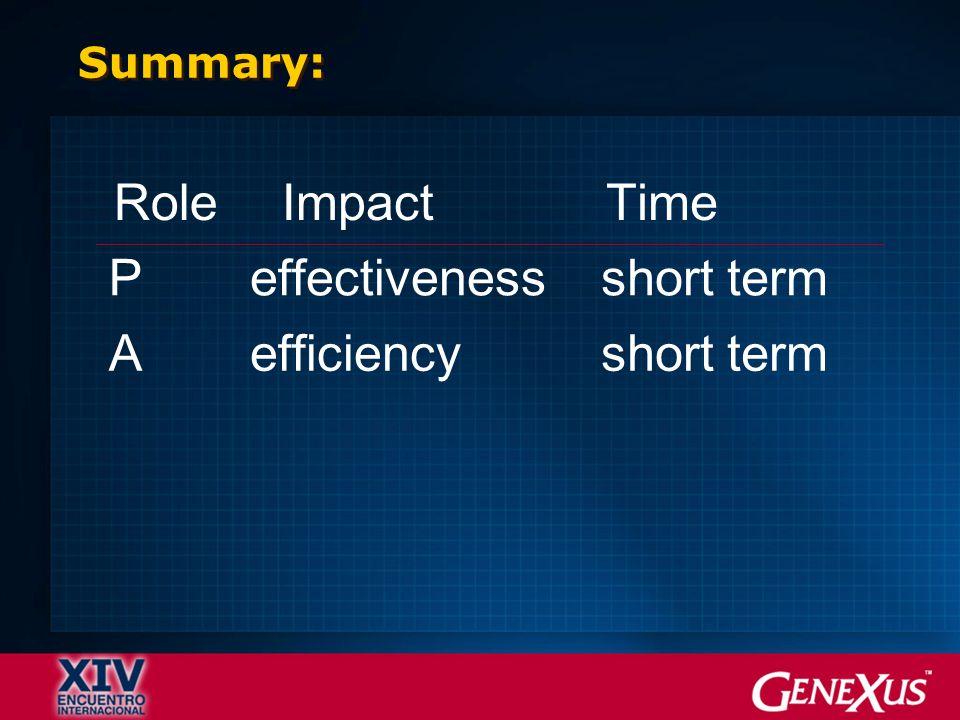 RoleImpactTime Peffectivenessshort term Aefficiencyshort term Summary:
