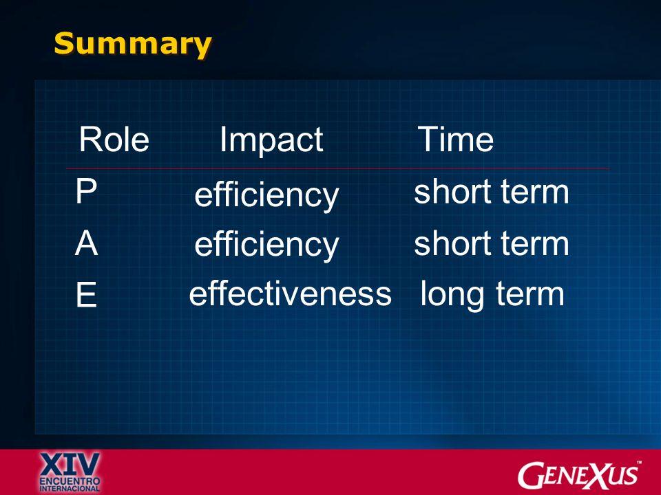 RoleImpactTime P efficiency short term A efficiency short term E effectivenesslong term Summary