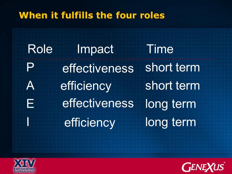 RoleImpactTime P effectiveness short term A efficiency short term E effectiveness long term I efficiency long term When it fulfills the four roles