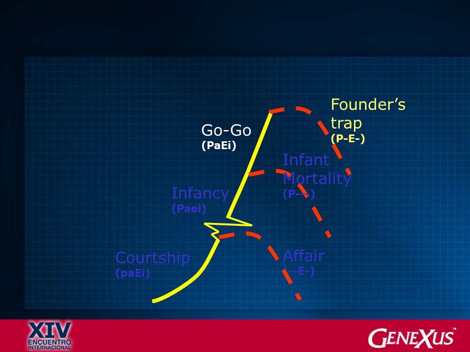 Founder's trap (P-E-) Go-Go (PaEi) Courtship (paEi) Infancy (Paei) Affair (--E-) Infant Mortality (P---)