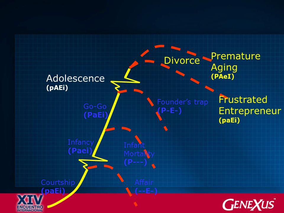 Divorce Premature Aging (PAeI) Frustrated Entrepreneur (paEi) Adolescence (pAEi) Founder's trap (P-E-) Go-Go (PaEi) Courtship (paEi) Infancy (Paei) Affair (--E-) Infant Mortality (P---)