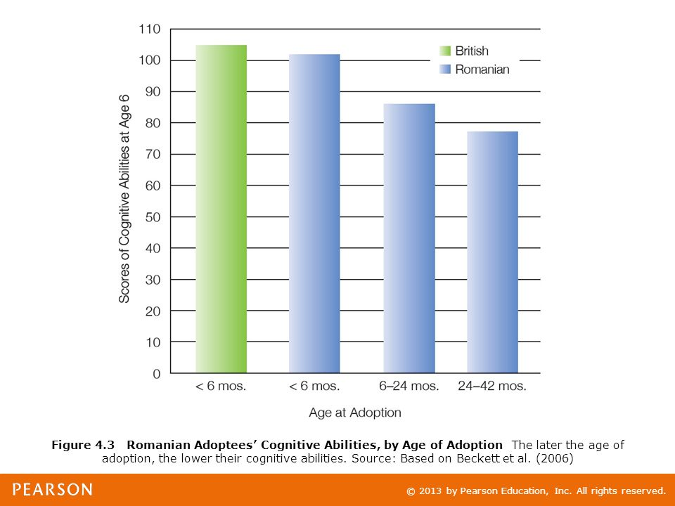 © 2013 by Pearson Education, Inc. All rights reserved. Figure 4.3 Romanian Adoptees' Cognitive Abilities, by Age of Adoption The later the age of adop