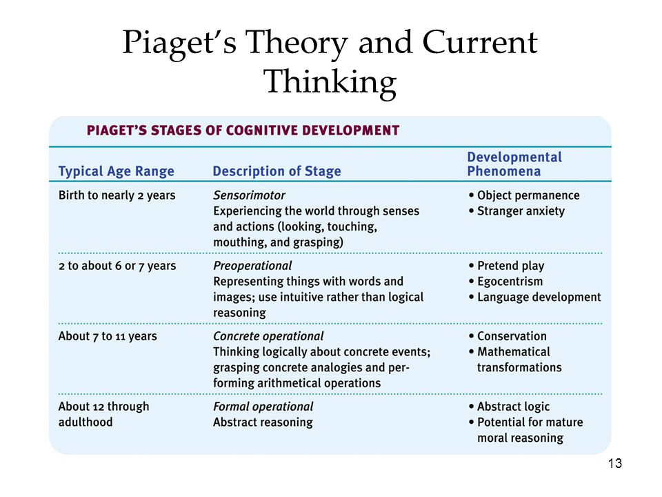 13 Piaget's Theory and Current Thinking