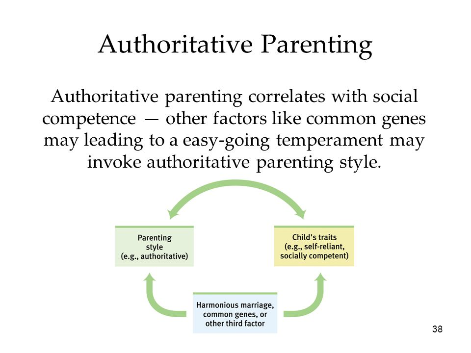 38 Authoritative Parenting Authoritative parenting correlates with social competence — other factors like common genes may leading to a easy-going temperament may invoke authoritative parenting style.