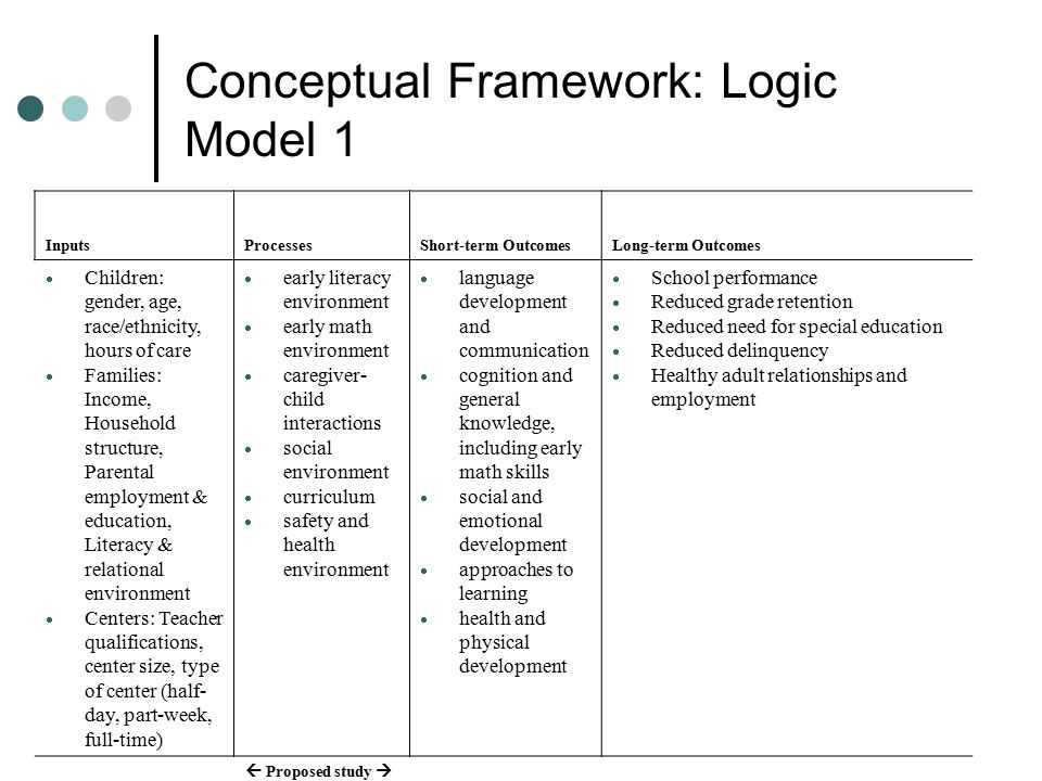 Conceptual Framework: Logic Model 1 InputsProcessesShort-term OutcomesLong-term Outcomes  Children: gender, age, race/ethnicity, hours of care  Fami