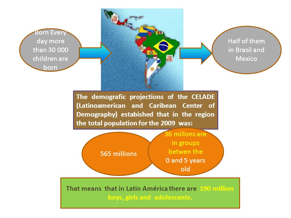 The demografic projections of the CELADE (Latinoamerican and Caribean Center of Demography) estabished that in the region the total population for the 2009 was: Half of them in Brasil and Mexico Born Every day more than 30 000 children are born 565 millions That means that in Latin América there are 190 million boys, girls and adolescents.