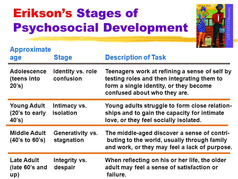 Erikson's Stages of Psychosocial Development Approximate age StageDescription of Task Adolescence Identity vs. roleTeenagers work at refining a sense