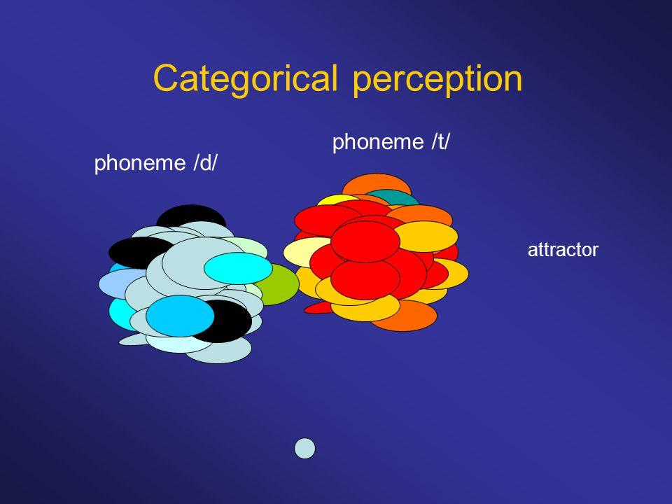 attractor Categorical perception phoneme /t/ phoneme /d/