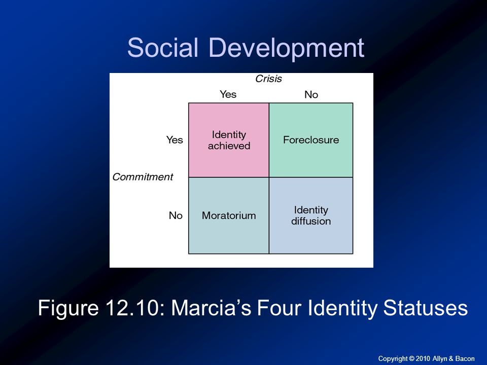 Copyright © 2010 Allyn & Bacon Social Development Figure 12.10: Marcia's Four Identity Statuses
