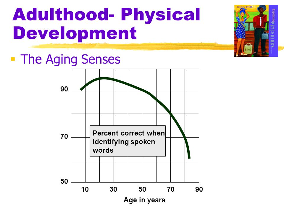 Adulthood- Physical Development  The Aging Senses 1030507090 50 70 90 Percent correct when identifying spoken words Age in years
