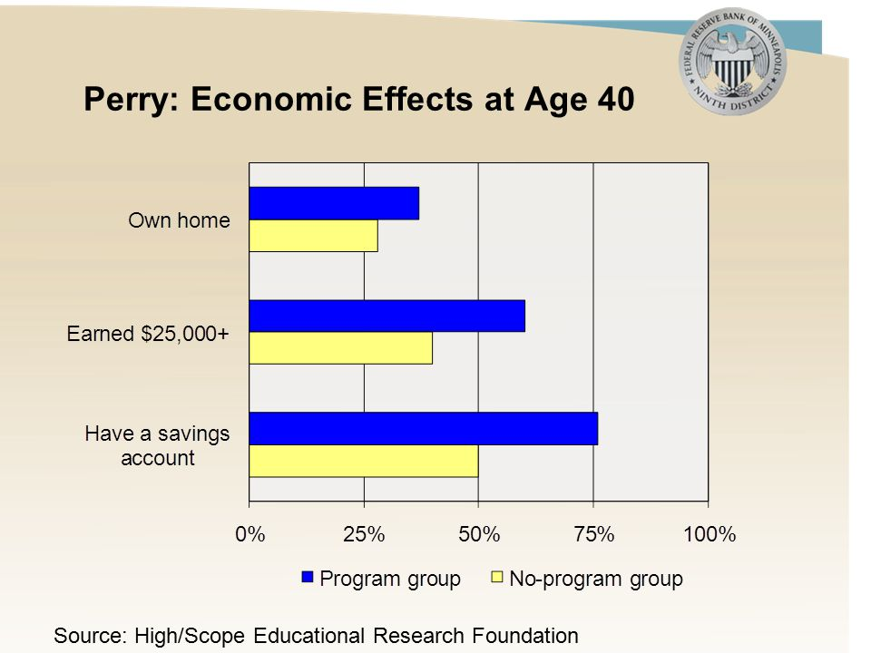Perry: Economic Effects at Age 40 Source: High/Scope Educational Research Foundation