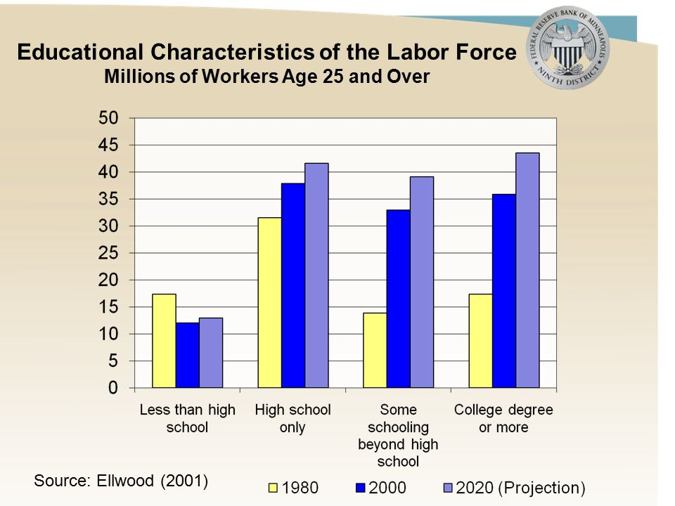 Educational Characteristics of the Labor Force Millions of Workers Age 25 and Over Source: Ellwood (2001)
