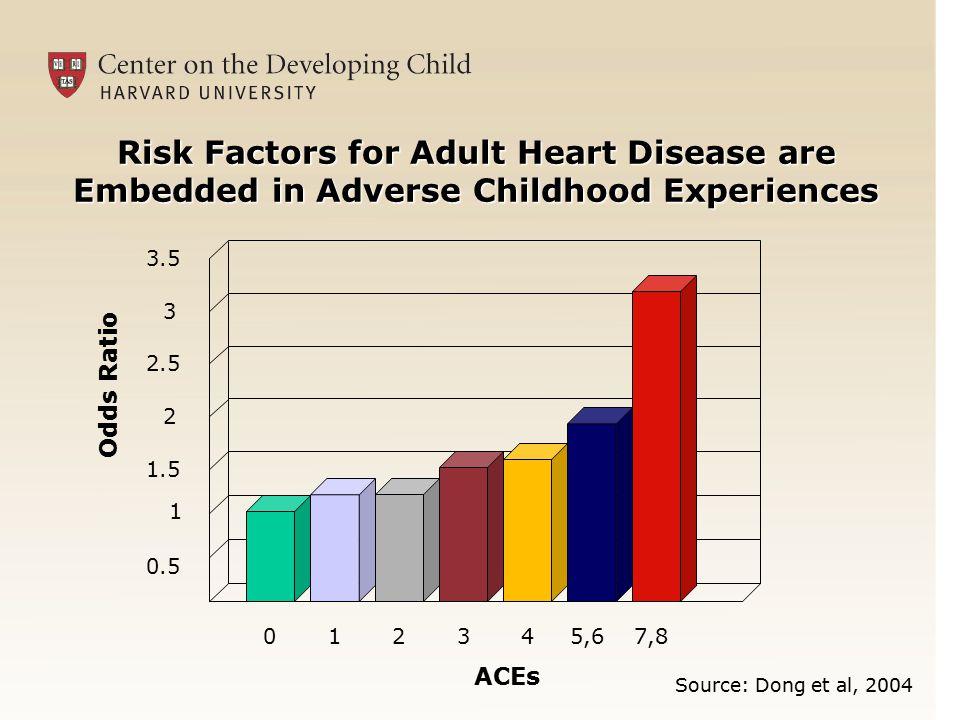 Chicago Child-Parent Centers Source: Arthur Reynolds, et al.