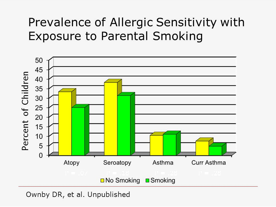 Prevalence of Allergic Sensitivity with Exposure to Parental Smoking P =.07P =.18P =.28 Percent of Children Ownby DR, et al.