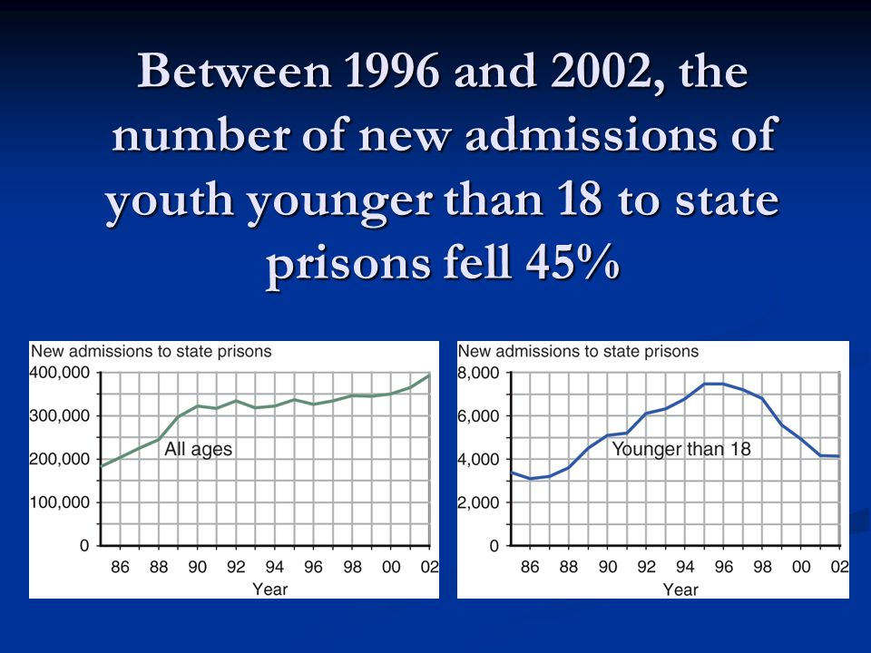 Between 1996 and 2002, the number of new admissions of youth younger than 18 to state prisons fell 45%