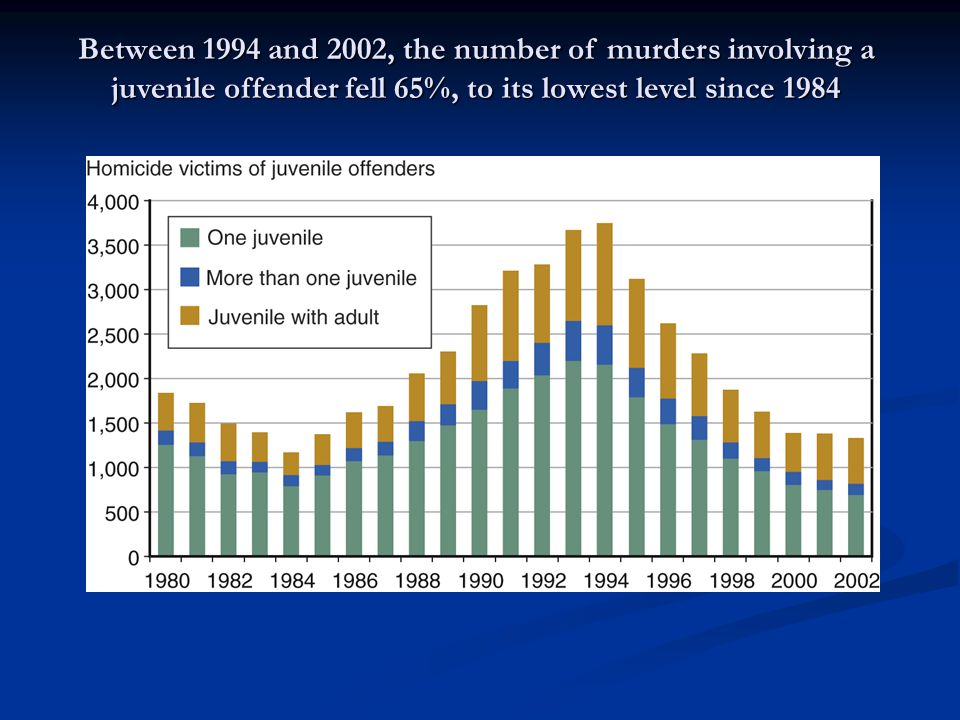 Between 1994 and 2002, the number of murders involving a juvenile offender fell 65%, to its lowest level since 1984