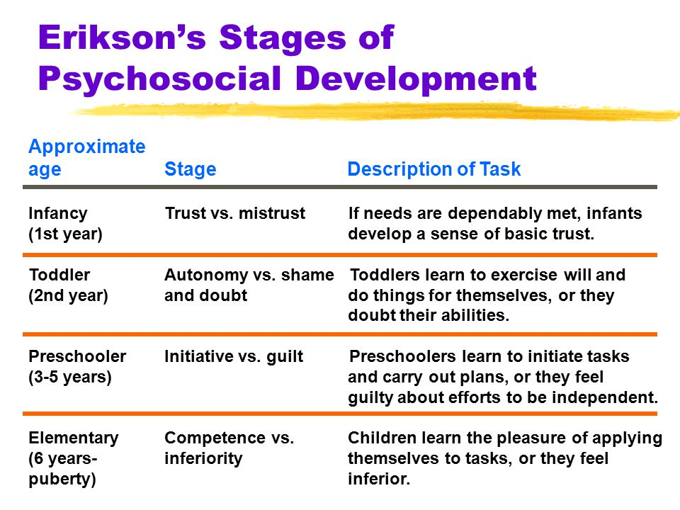Erikson's Stages of Psychosocial Development Approximate ageStage Description of Task InfancyTrust vs. mistrust If needs are dependably met, infants (
