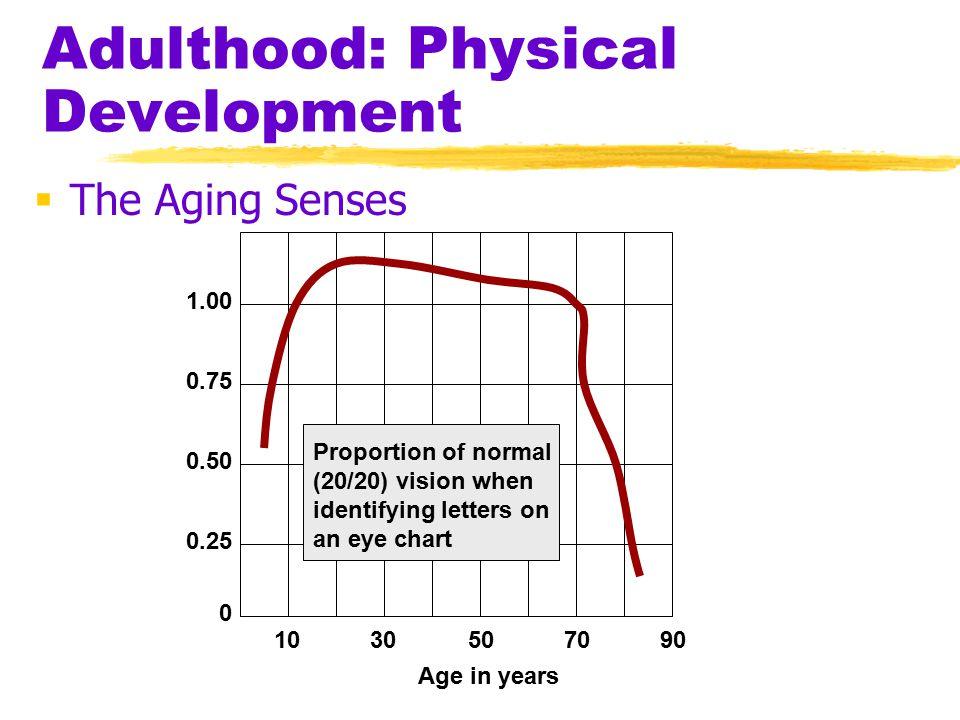 Adulthood: Physical Development  The Aging Senses 1030507090 0 0.25 0.50 0.75 1.00 Proportion of normal (20/20) vision when identifying letters on an