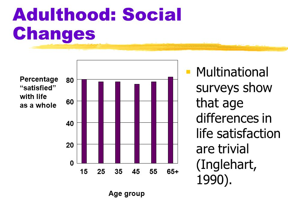 Adulthood: Social Changes  Multinational surveys show that age differences in life satisfaction are trivial (Inglehart, 1990). 0 20 40 60 80 15253545