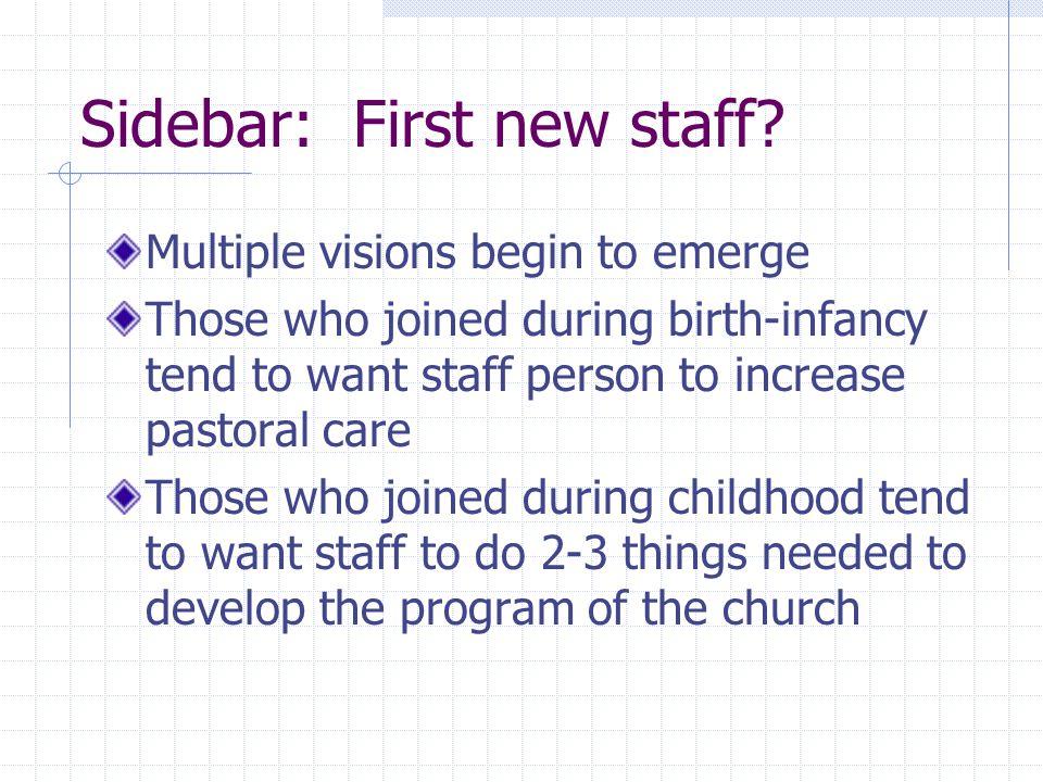 Sidebar: First new staff.
