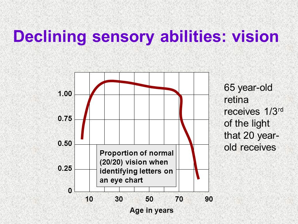 Declining sensory abilities: vision 1030507090 0 0.25 0.50 0.75 1.00 Proportion of normal (20/20) vision when identifying letters on an eye chart Age in years 65 year-old retina receives 1/3 rd of the light that 20 year- old receives