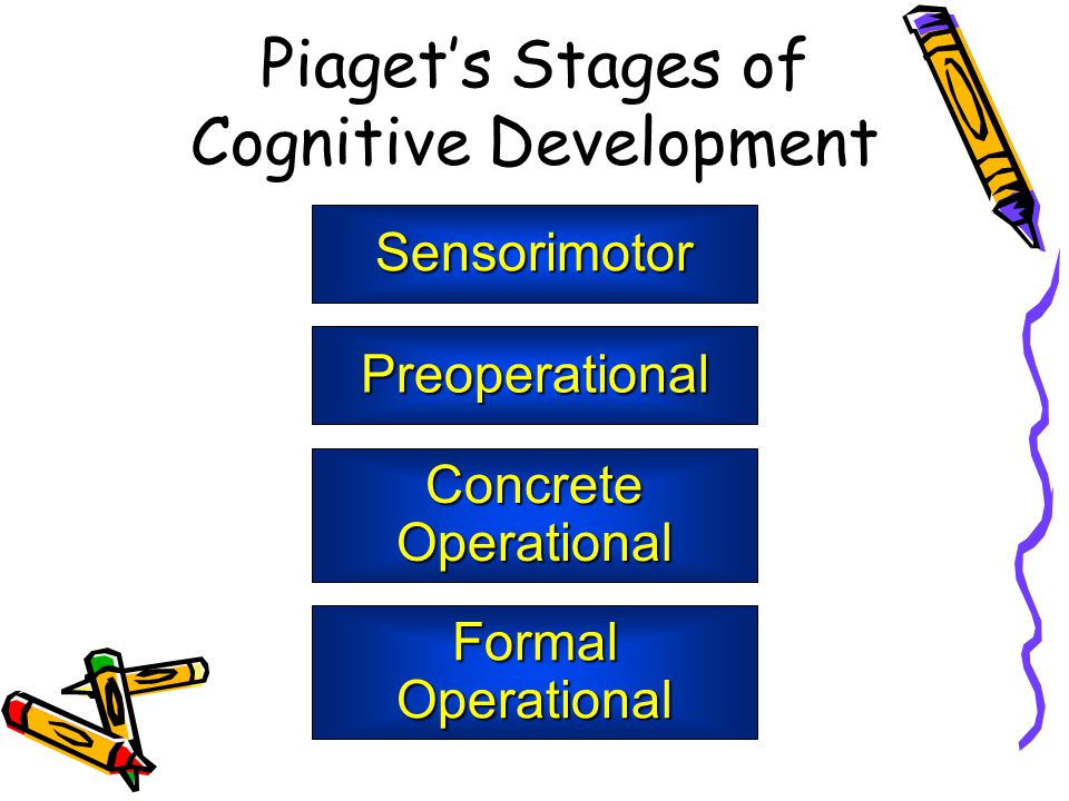 Piaget's Stages of Cognitive Development Sensorimotor Preoperational Concrete Operational Formal Operational