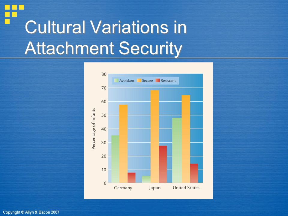 Copyright © Allyn & Bacon 2007 Cultural Variations in Attachment Security