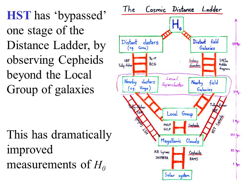 HST has 'bypassed' one stage of the Distance Ladder, by observing Cepheids beyond the Local Group of galaxies This has dramatically improved measurements of H 0