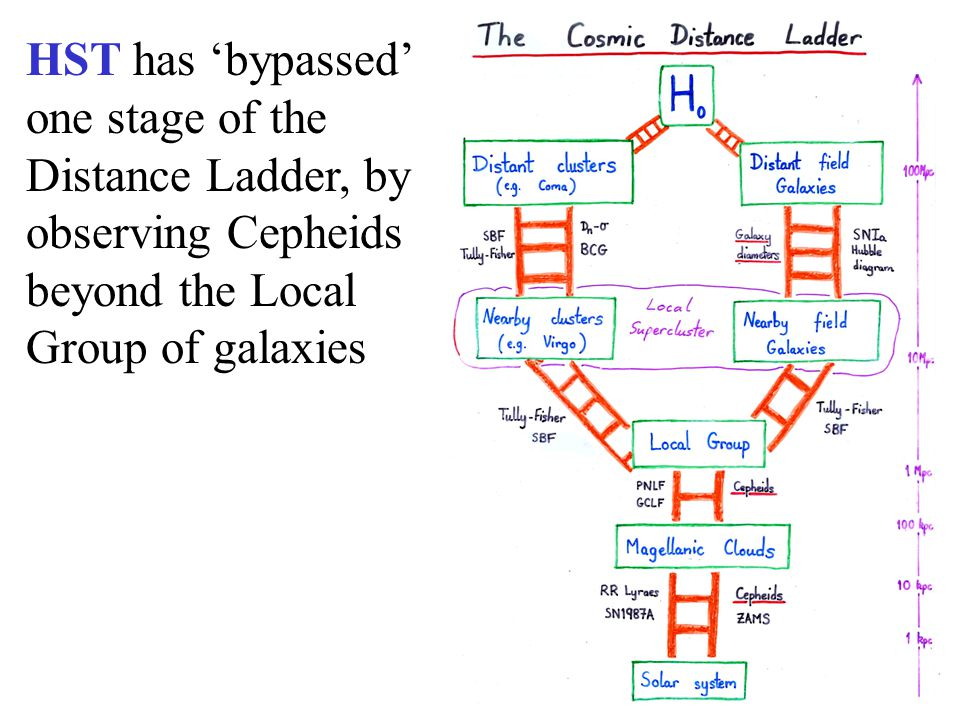 HST has 'bypassed' one stage of the Distance Ladder, by observing Cepheids beyond the Local Group of galaxies