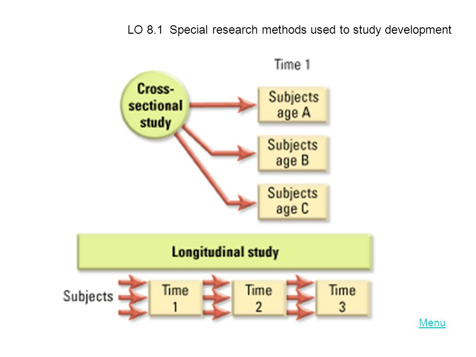 Menu LO 8.1 Special research methods used to study development