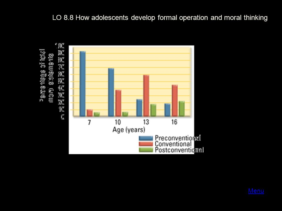 Menu LO 8.8 How adolescents develop formal operation and moral thinking