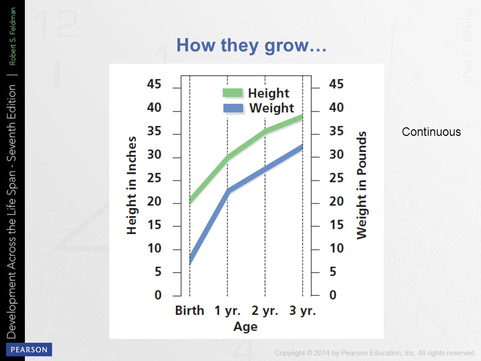 How they grow… Continuous