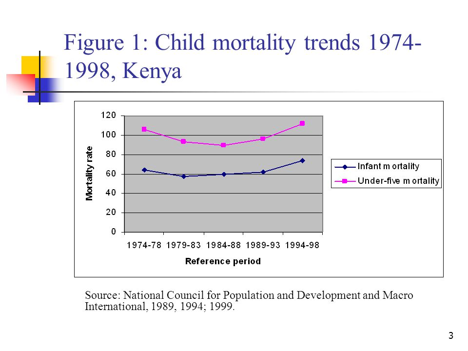 4 Existing research Focuses on determinants and differentials of mortality (See, for instance, Kibet, 1981; Ewbank et al., 1986; Kichamu, 1986; Omariba, 1993; Obungu et al., 1994; Ikamari, 2000).