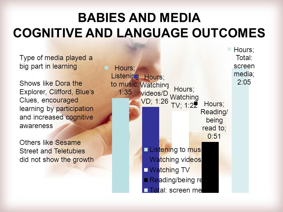 BABIES AND MEDIA COGNITIVE AND LANGUAGE OUTCOMES Type of media played a big part in learning Shows like Dora the Explorer, Clifford, Blue's Clues, encouraged learning by participation and increased cognitive awareness Others like Sesame Street and Teletubies did not show the growth