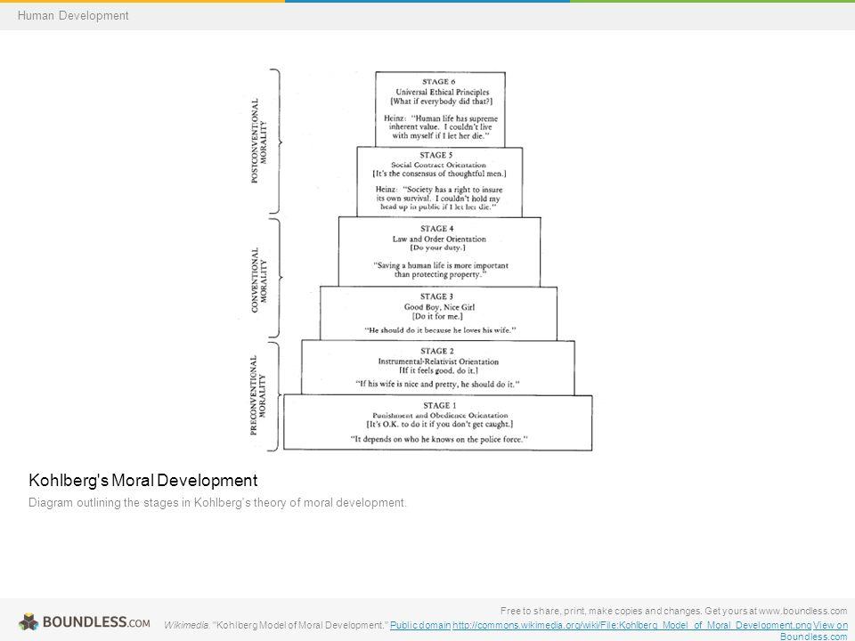 Kohlberg s Moral Development Diagram outlining the stages in Kohlberg s theory of moral development.
