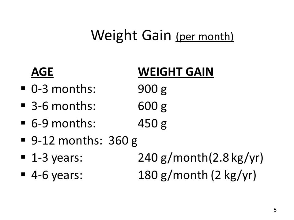 5 Weight Gain (per month) AGEWEIGHT GAIN  0-3 months:900 g  3-6 months:600 g  6-9 months:450 g  9-12 months:360 g  1-3 years:240 g/month(2.8 kg/y
