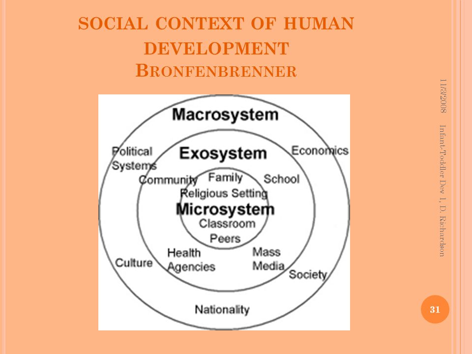 SOCIAL CONTEXT OF HUMAN DEVELOPMENT B RONFENBRENNER 11/3/2008 31 Infant-Toddler Dev 1, D.