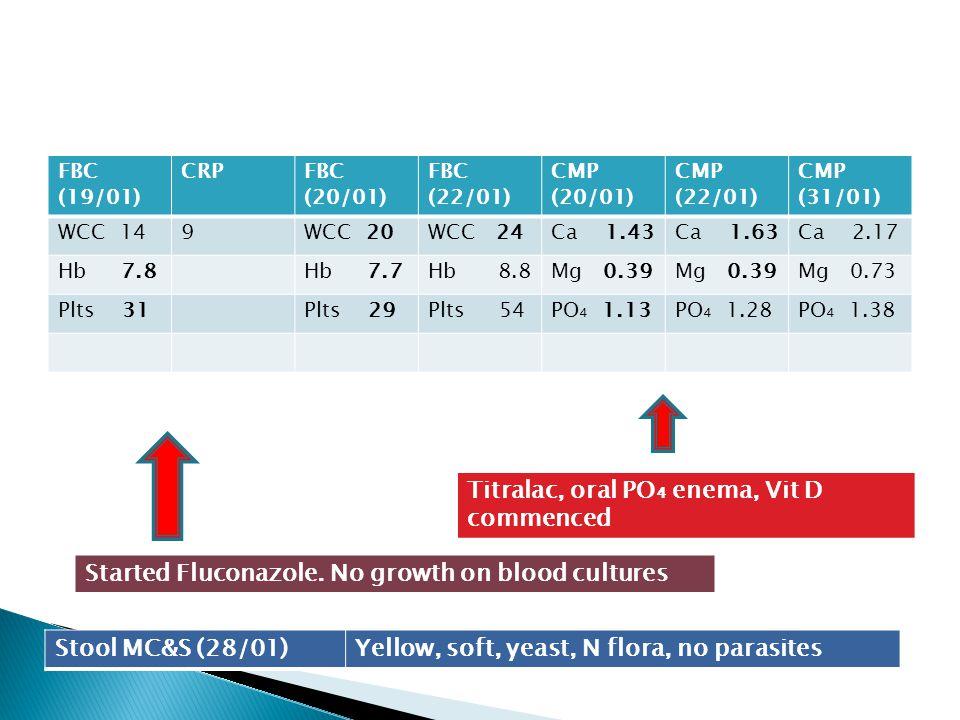 FBC (19/01) CRPFBC (20/01) FBC (22/01) CMP (20/01) CMP (22/01) CMP (31/01) WCC 149WCC 20WCC 24Ca 1.43Ca 1.63Ca 2.17 Hb 7.8Hb 7.7Hb 8.8Mg 0.39 Mg 0.73
