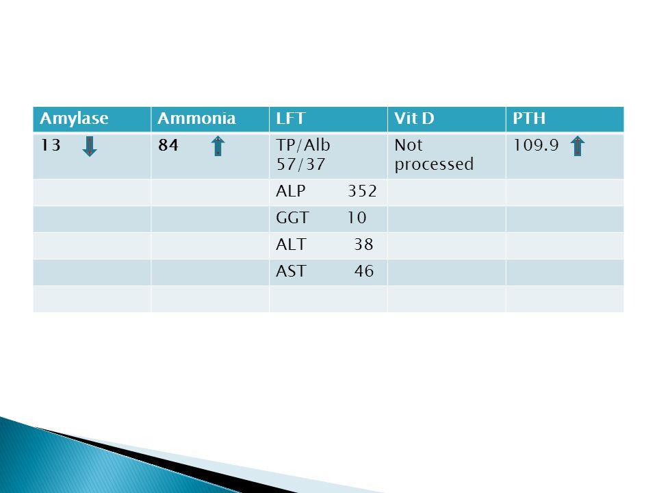 AmylaseAmmoniaLFTVit DPTH 1384TP/Alb 57/37 Not processed 109.9 ALP 352 GGT 10 ALT 38 AST 46